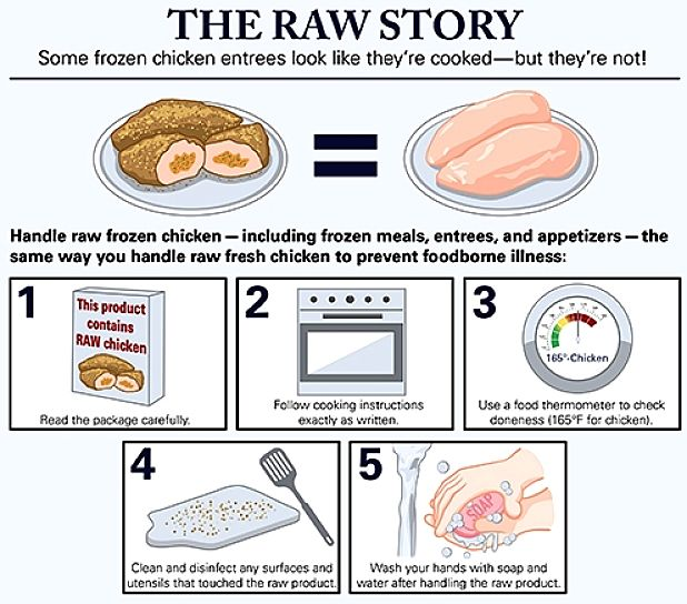 Tips for handling raw meat such as chicken which is the most contaminated meat and has cause many cases of food poisoning