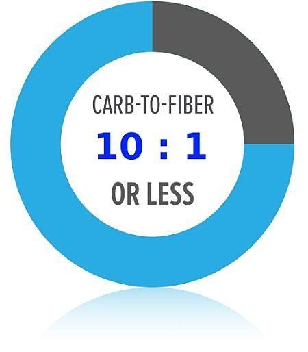 Choose a healthy Carbs to Fiber ratio less than 10:1 or better still less than 5:1 for grains and grain products
