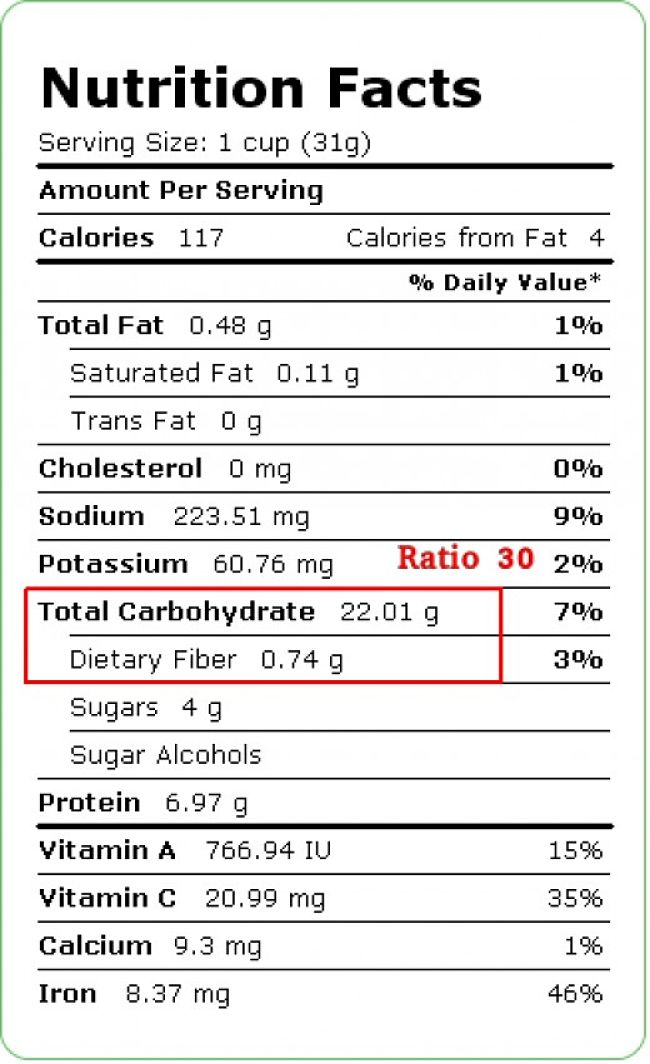Food Value Label for Special K, showing the Carbs to Fiber Ratio