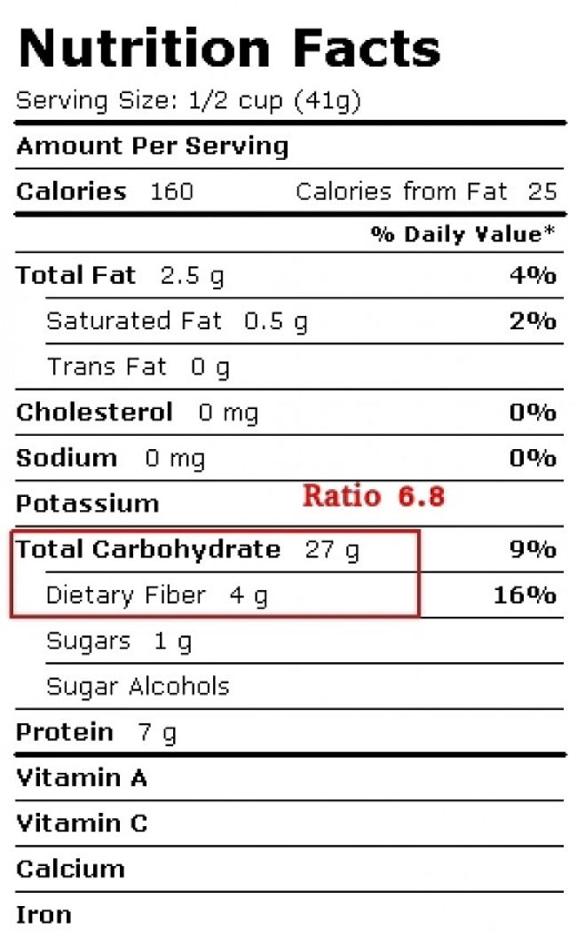 Food Value Label for Rolled Oats, showing the Carbs to Fiber Ratio