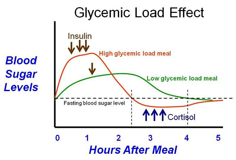 How the glycemic index of a food affects the blood sugar changes after eating