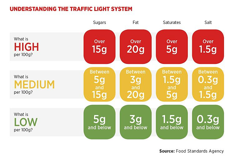 Traffic lights food labelling system