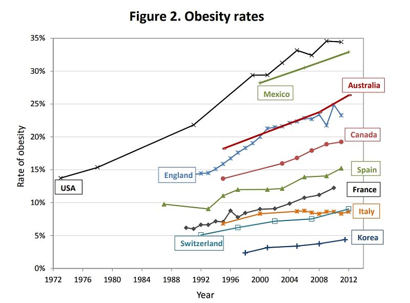 The obesity epidemic is truly alarming. Something need to be done. Fig 2