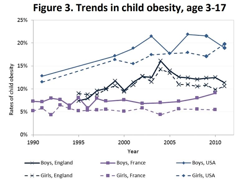 The obesity epidemic is truly alarming. Something need to be done. Fig 3