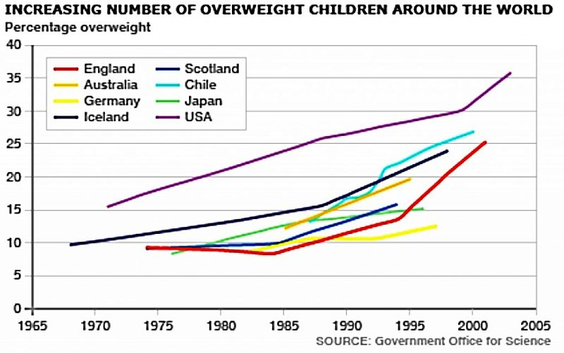 The obesity epidemic is truly alarming. Something need to be done. Fig 4