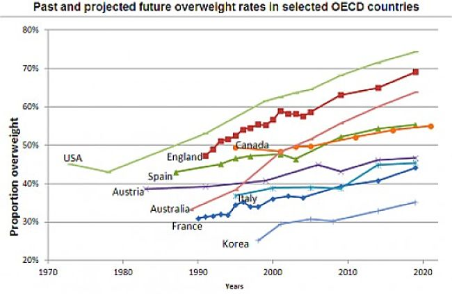 The obesity epidemic is truly alarming. Something need to be done. Fig 6