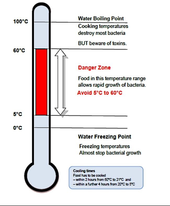 Keep food temperatures above or below the danger zone