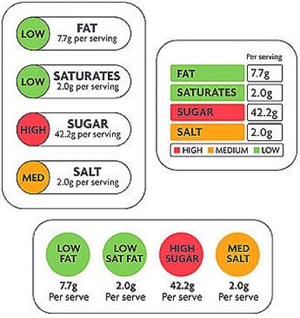 Traffic Lights Food Label System