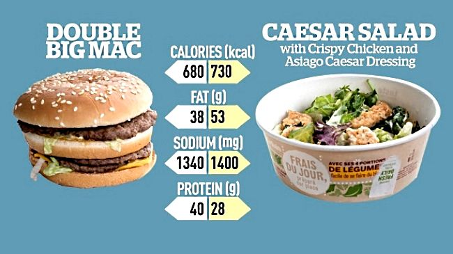 The truth is in the Puddling. Many fast food salads are worse than burgers in terms of calories and fat