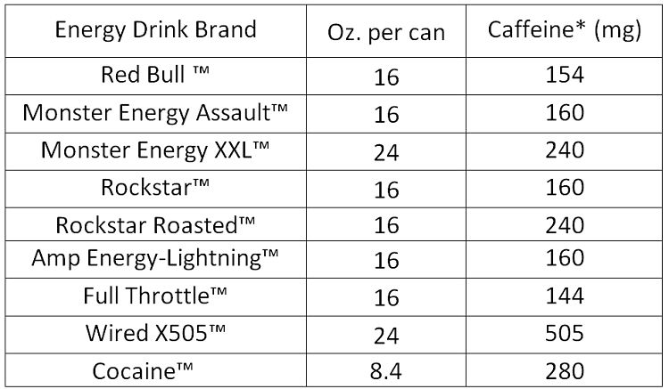 Caffeine in energy drinks.