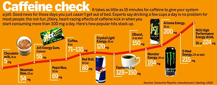 Chart comparing caffeine amounts in energy drinks