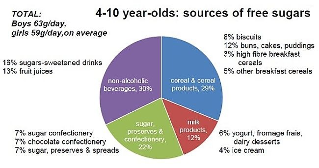 Sources of free sugars in infant diets including milk