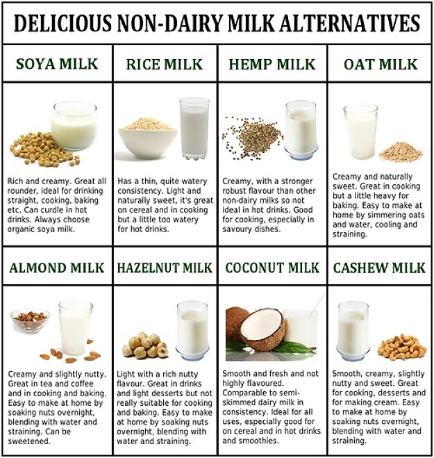 Table comparing the major dairy milk substitutes for various uses