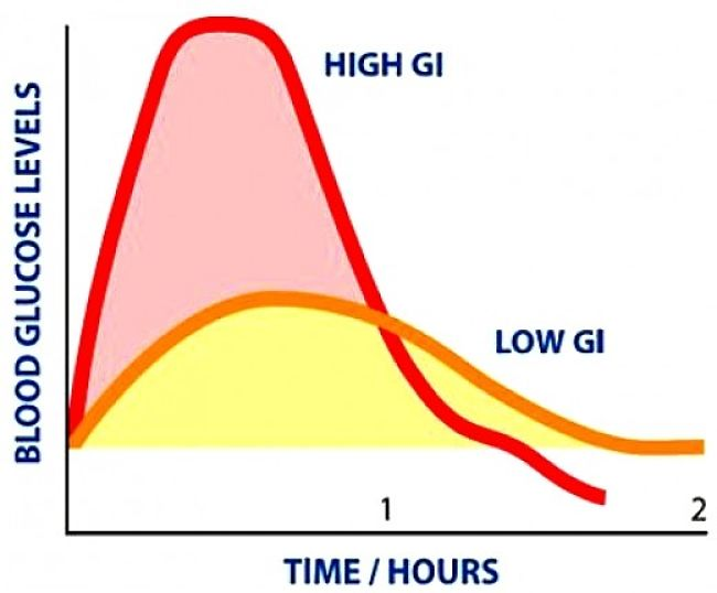 How the Glycemic Index (GI) of foods affects the timing of changes in blood sugar levels