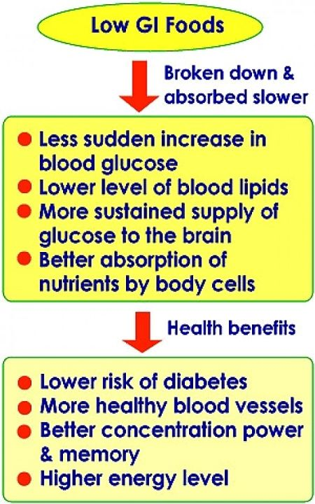 Summary of the benefits of Low GI foods and metabolic processes