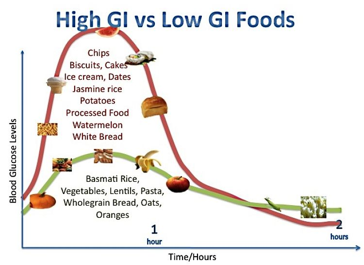 Choosing Low GI foods helps to avoid the hunger pangs caused by low sugar troughs. Keeping blood sugar levels even helps to keep hunger at bay