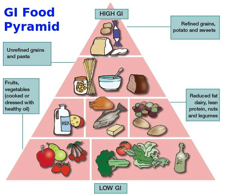 The GI Food Pyramid guide to healthy eating that keeps blood glucose levels relatively consistent