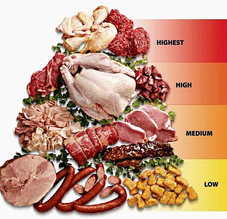 Worst contamination risks for types of meat