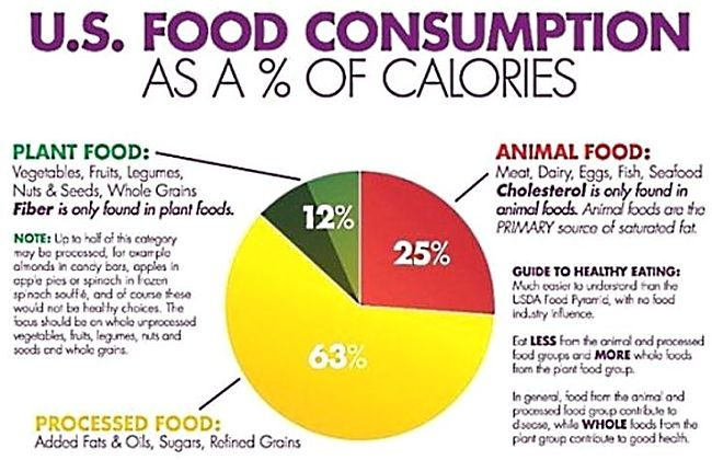 Most calories in most diets are from processed foods. Eat less of these and calorie consumption would fall