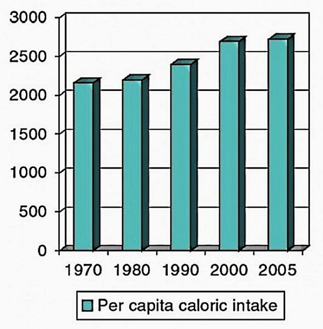 People today eat a lot more calories because food is processed to be stuffed with calories and fat