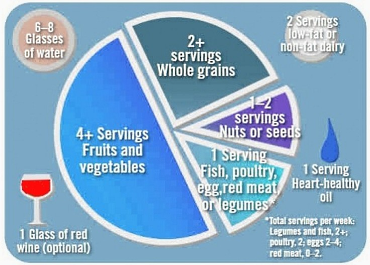 The Mediterranean version of MyPlate