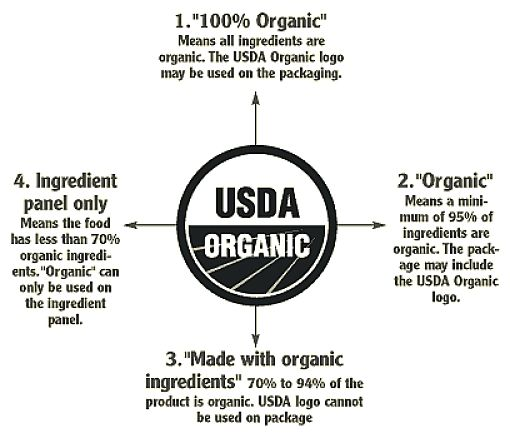 USDA definition of Organic