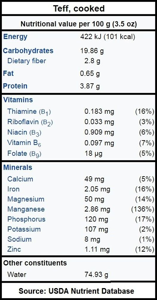 Nutrition Summary for Teff grain, cooked