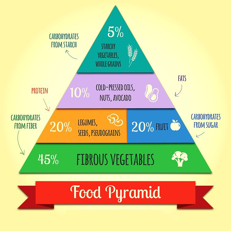 A simple Vegan Pyramid to guide the amount of eat food group you include in your diet