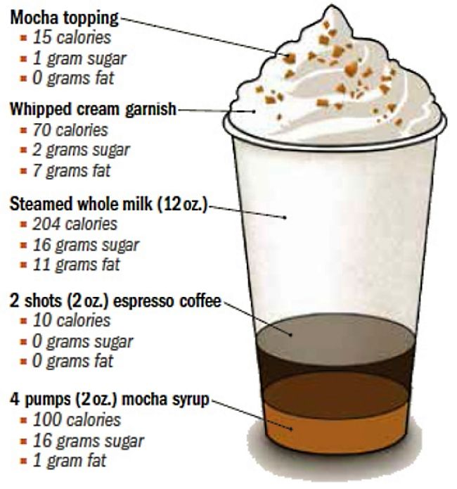 Calories, sugar and fat in various components of coffee