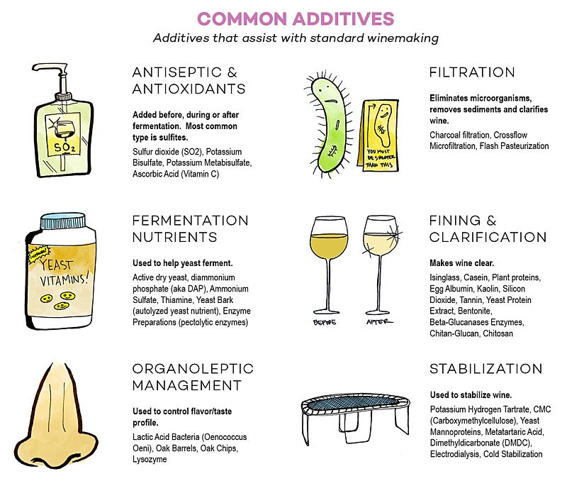 Common Additives that help the process of making wine grom grapes