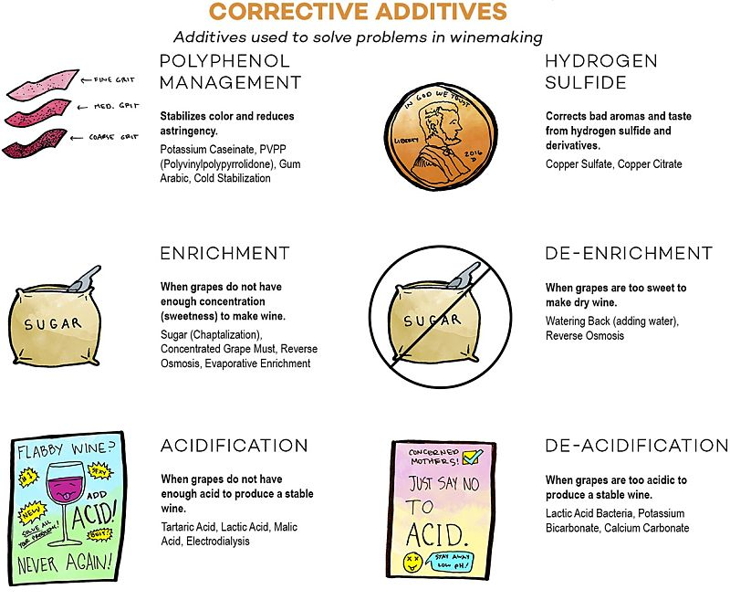 Corrective Additives used in wine making as preservatives, stabilisers and to address various issues to improve the wine