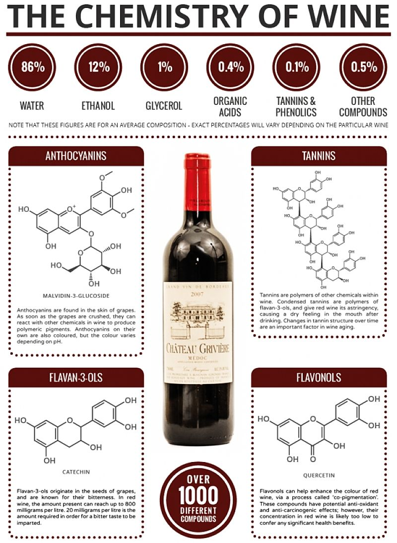 Wine Aditives - Common Preservatives which may or may not be shown on the labels