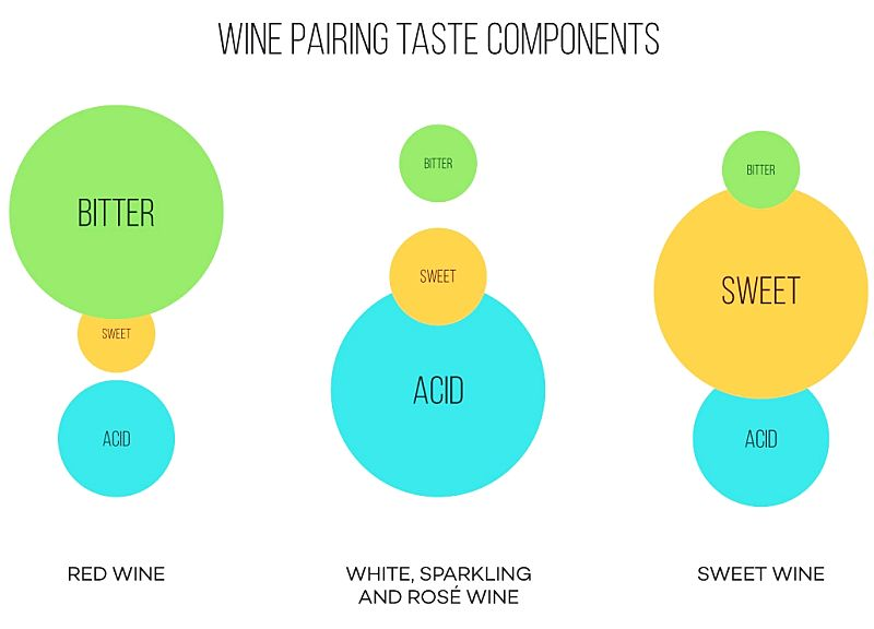 Simple wine pairing comparison charts emphasising the relative strength of the key components