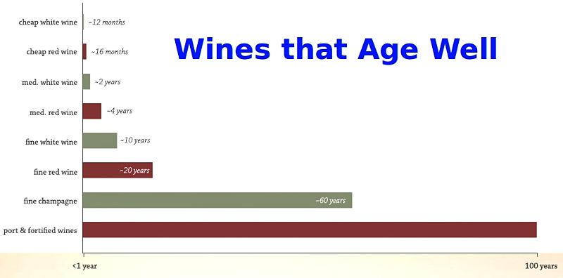 Wines that Age Well and their Life Expectancy